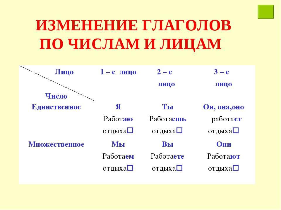 ИЗМЕНЕНИЕ ГЛАГОЛОВ ПО ЧИСЛАМ И ЛИЦАМ Лицо Число 1 – е лицо 2 – е лицо 3 – е л...