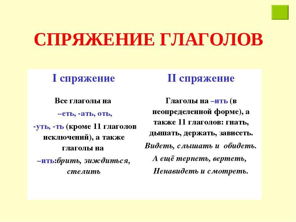 СПРЯЖЕНИЕ ГЛАГОЛОВ I спряжение II спряжение Все глаголы на –еть, -ать, оть, -...