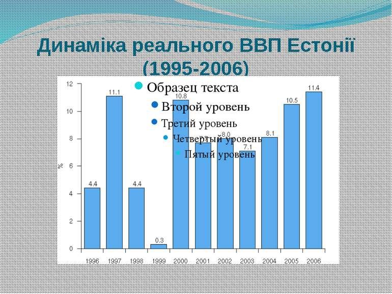 Динаміка реального ВВП Естонії (1995-2006)