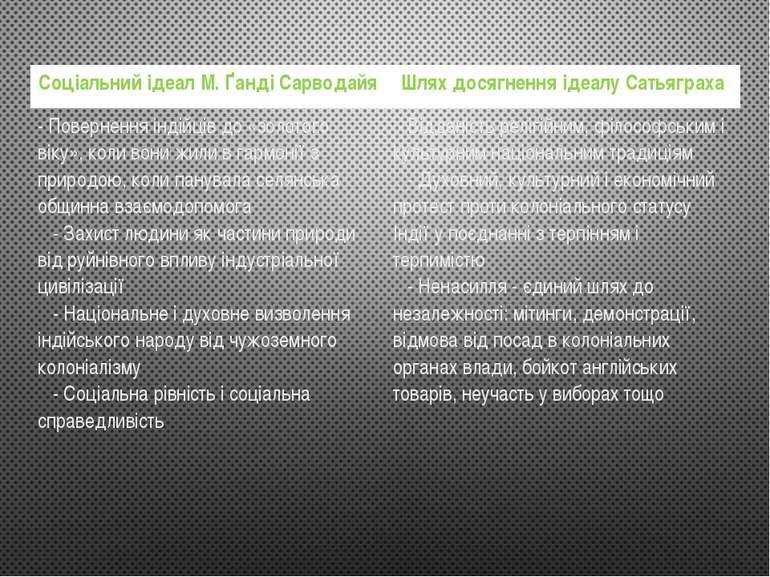 Соціальний ідеал М. ҐандіСарводайя Шлях досягнення ідеалуСатьяграха - Поверне...