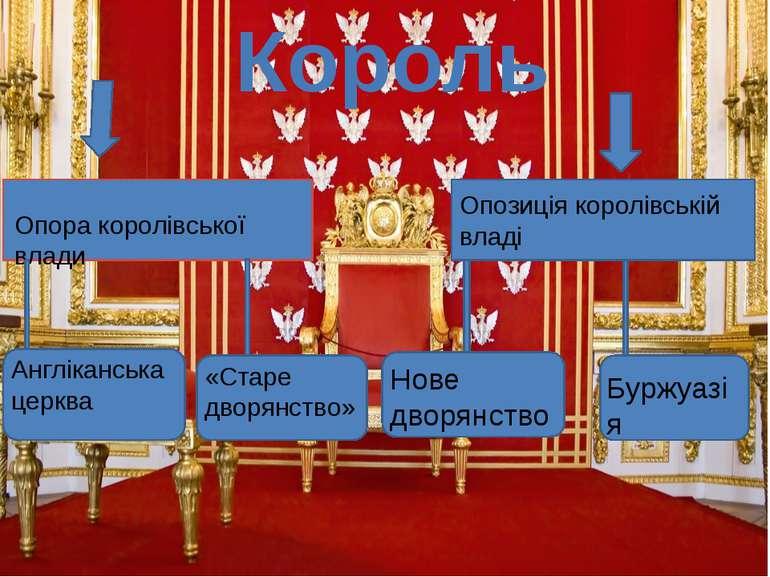 Король Опора королівської влади Опозиція королівській владі Англіканська церк...