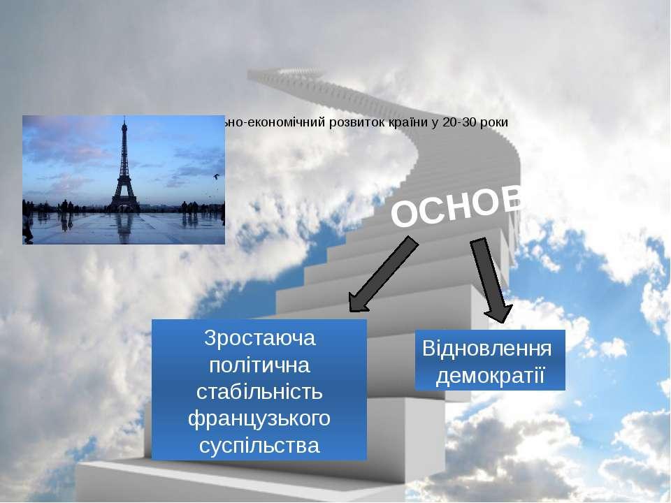 Соціально-економічний розвиток країни у 20-30 роки Відновлення демократії Зро...