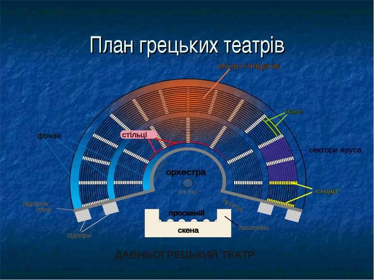 План грецьких театрів