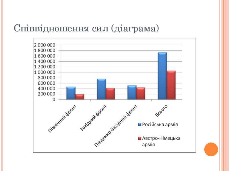 Співвідношення сил (діаграма)