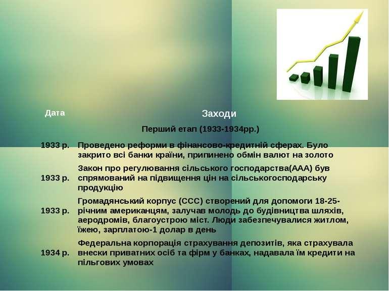 Дата Заходи Перший етап (1933-1934рр.) 1933 р. Проведенореформи в фінансово-к...