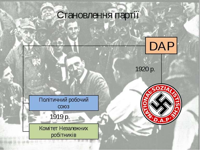 DAP Становлення партії 1920 р. Політичний робочий союз Комітет Незалежних роб...