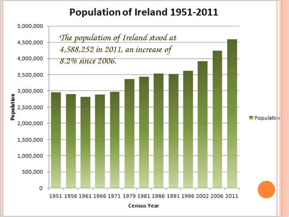 The population of Ireland stood at 4,588,252 in 2011, an increase of 8.2% sin...