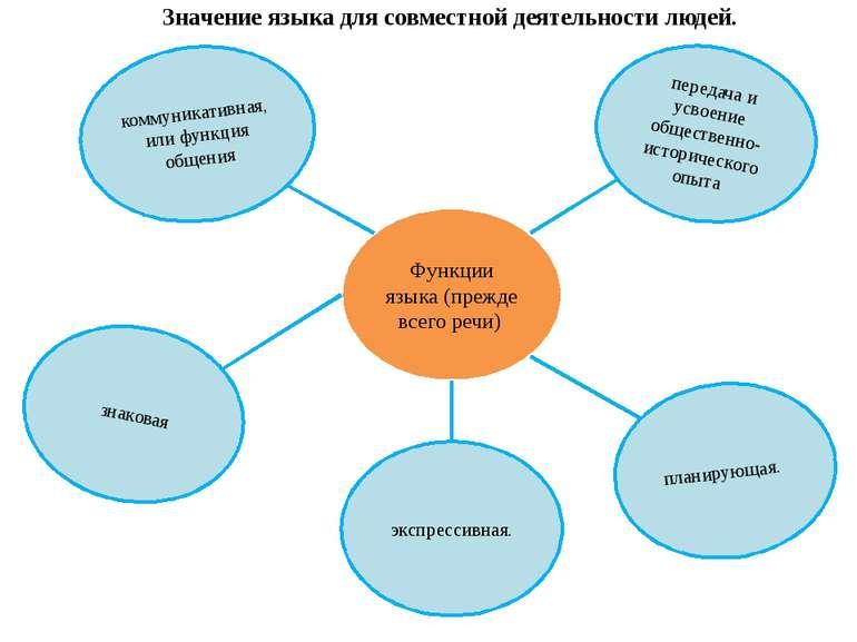 Функции языка (прежде всего речи) коммуникативная, или функция общения переда...