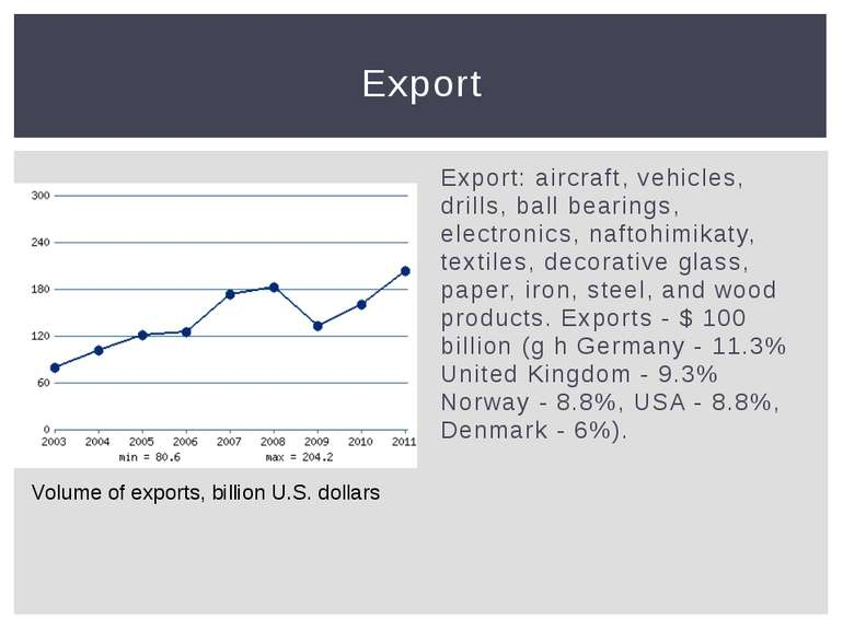Export: aircraft, vehicles, drills, ball bearings, electronics, naftohimikaty...