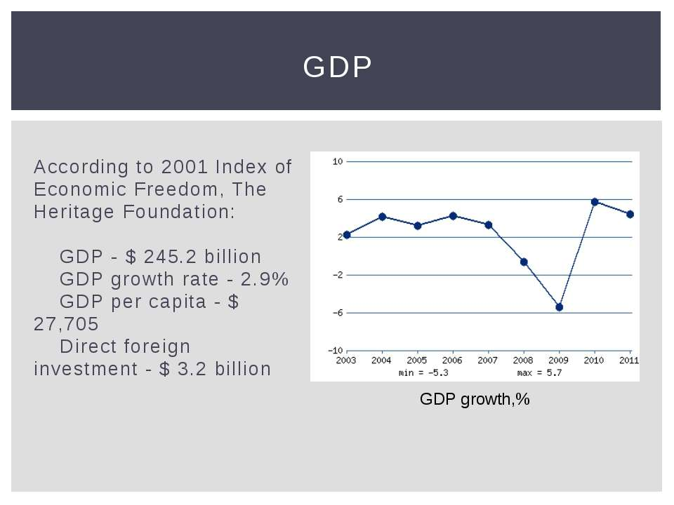 According to 2001 Index of Economic Freedom, The Heritage Foundation: GDP...