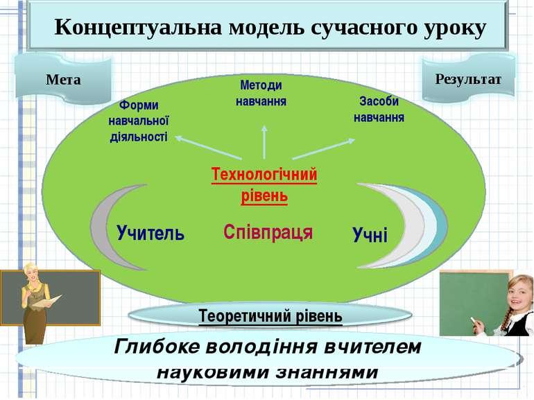 Технологічний рівень Форми навчальної діяльності Методи навчання Глибоке воло...