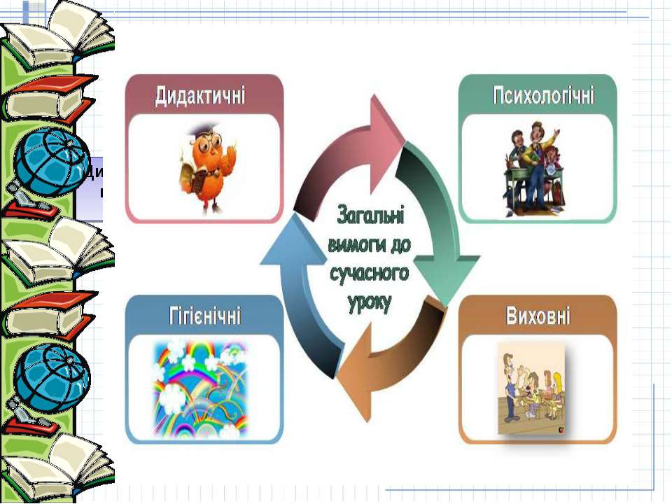 Загальнопедагогічні вимоги Дидактичні вимоги Сучасний урок Психологічні вимог...