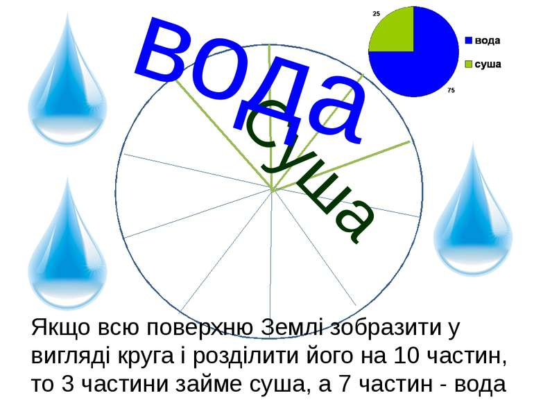Суша вода Якщо всю поверхню Землі зобразити у вигляді круга і розділити його ...