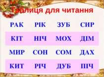 Таблиця для читання  РАК   РІК  ЗУБ  СИР  КІТ   НІЧ  МОХ  ДІМ  МИР...
