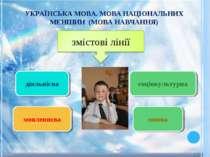 УКРАЇНСЬКА МОВА. МОВА НАЦІОНАЛЬНИХ МЕНШИН (МОВА НАВЧАННЯ) діяльнісна мовленнє...