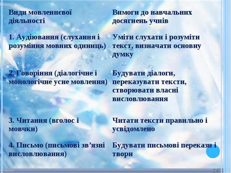 Види мовленнєвої діяльності Вимоги до навчальних досягнень учнів 1. Аудіюванн...