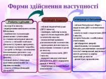 Взаємодія педагогів Співпраця з батьками - спільні педагогічні ради (ДНЗ і шк...