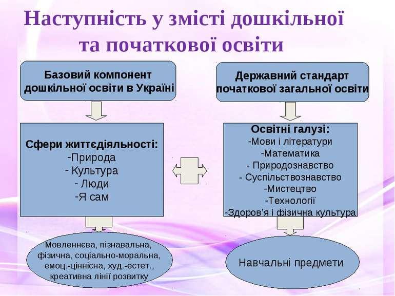 Наступність у змісті дошкільної та початкової освіти Сфери життєдіяльності: П...