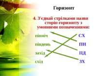 Горизонт 4. З'єднай стрілками назви сторін горизонту з умовними позначеннями:...
