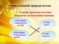 Зміни в неживій природі восени 1. З'єднай стрілками частини тверджень та пока...