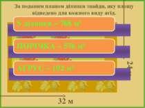 За поданим планом ділянки знайди, яку площу відведено для кожного виду ягід. ...