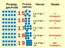 1 5 1 д. 5 од. = 15 п' ятнадцять 1 6 1 д. 6 од. = 16 шістнадцять 1 7 1 д. 7 о...