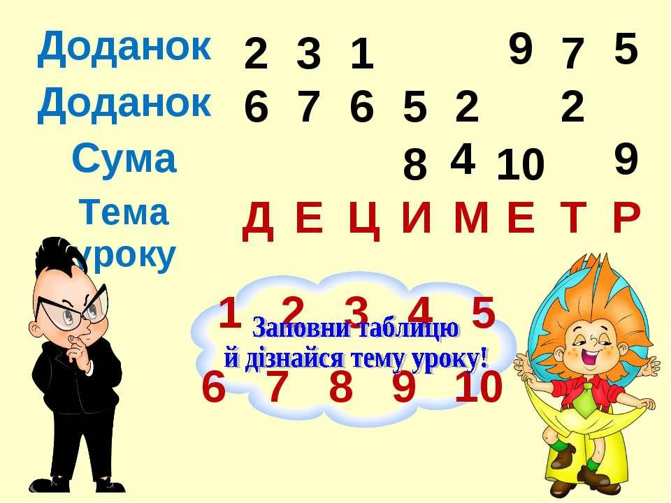 Д Е Ц И М Е Т Р 2 6 1 2 3 4 5 6 7 8 9 10 5 9 5 8 1 6 7 2 3 7 10 9 4 2 Доданок...