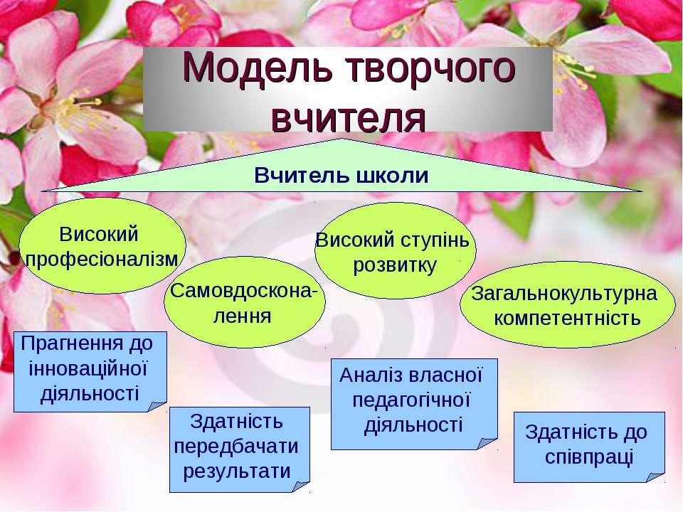 Вчитель школи Високий професіоналізм Самовдоскона- лення Високий ступінь розв...