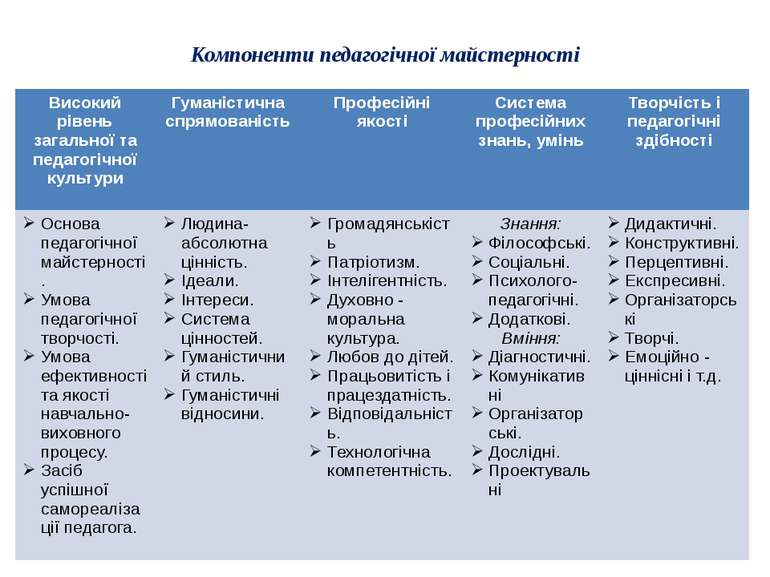 Компоненти педагогічної майстерності Високийрівеньзагальноїтапедагогічноїкуль...