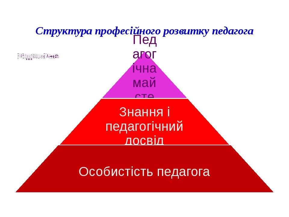 Структура професійного розвитку педагога