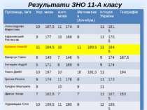 Результати ЗНО 11-А класу Прізвище,ім'я Укр. мова Англ. мова Математика(Алгеб...