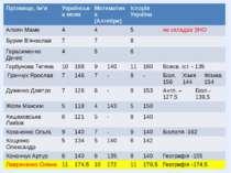 Прізвище,ім'я Українськамова Математика(Алгебра) Історія України АлоянМаме 4 ...