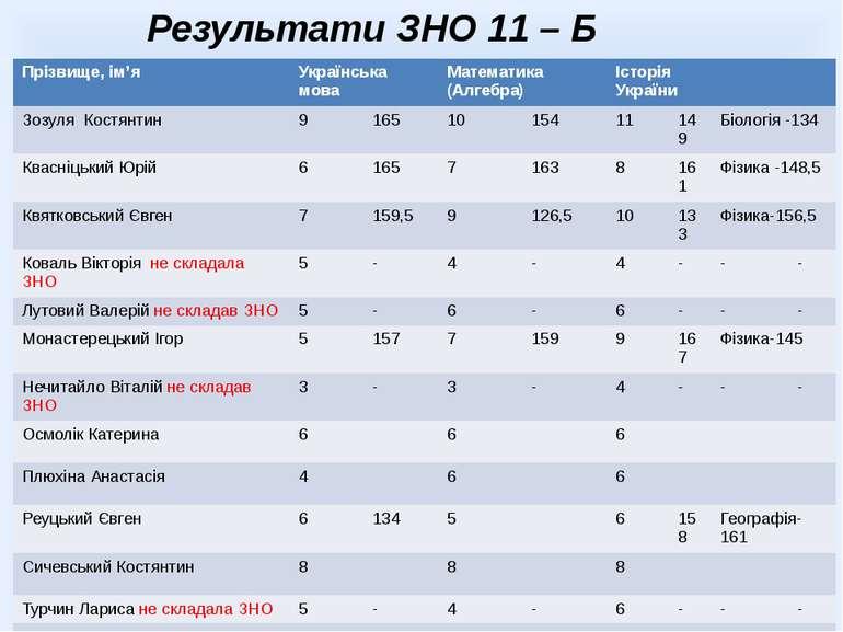 Результати ЗНО 11 – Б класу Прізвище,ім'я Українськамова Математика(Алгебра) ...