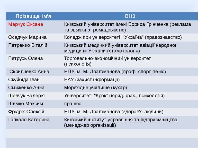 Прізвище, ім'я ВНЗ Марчук Оксана Київський університет імені Бориса Грінченка...