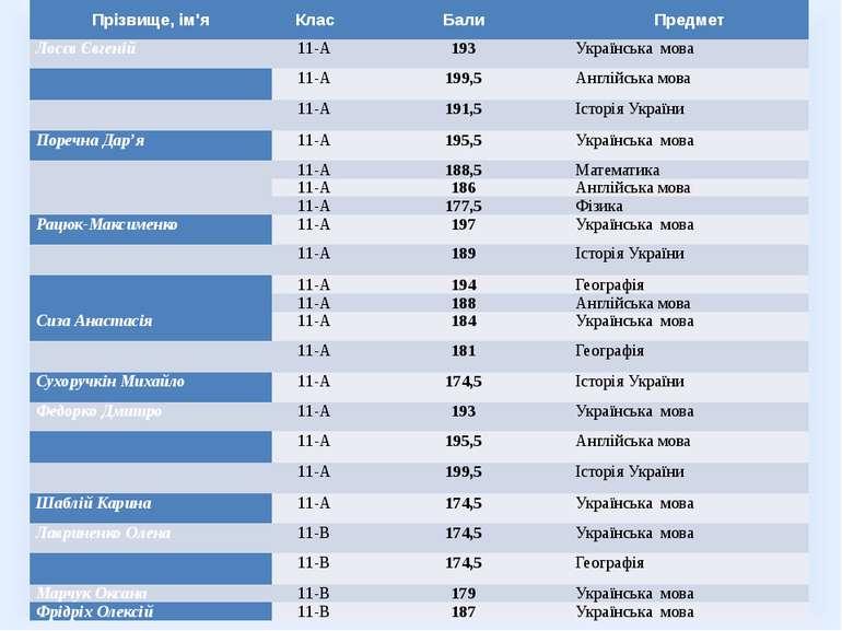Прізвище, ім'я Клас Бали Предмет Лосєв Євгеній 11-А 193 Українська мова 11-А ...