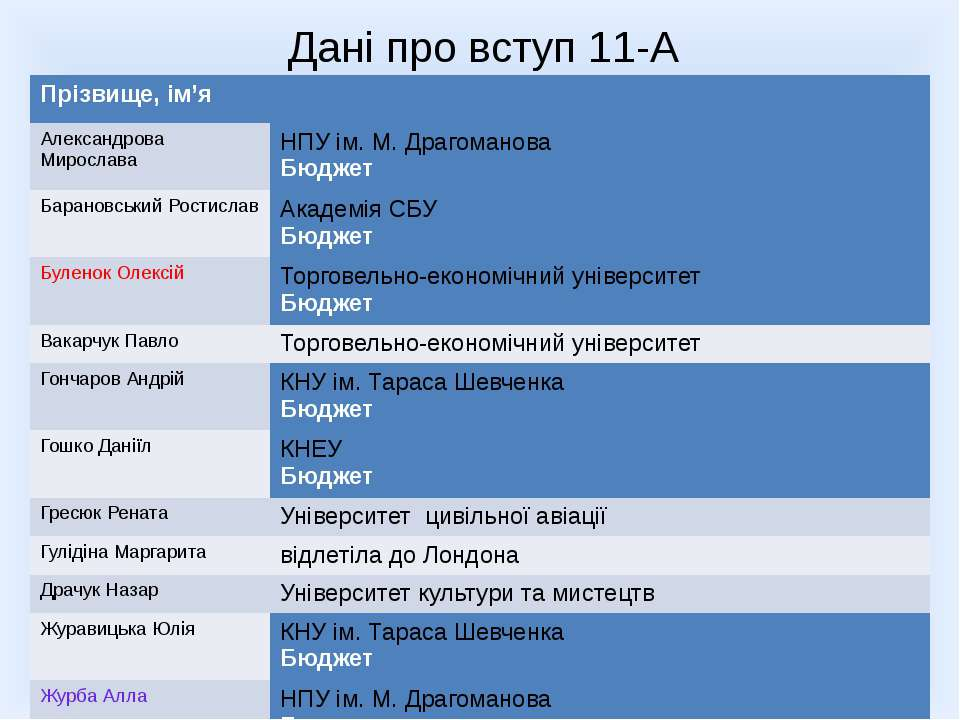 Дані про вступ 11-А класу Прізвище,ім'я Александрова Мирослава НПУ ім. М. Дра...