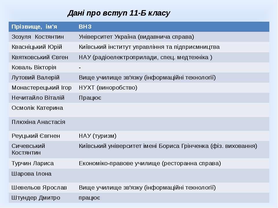 Дані про вступ 11-Б класу Прізвище, ім'я ВНЗ Зозуля Костянтин Університет Укр...