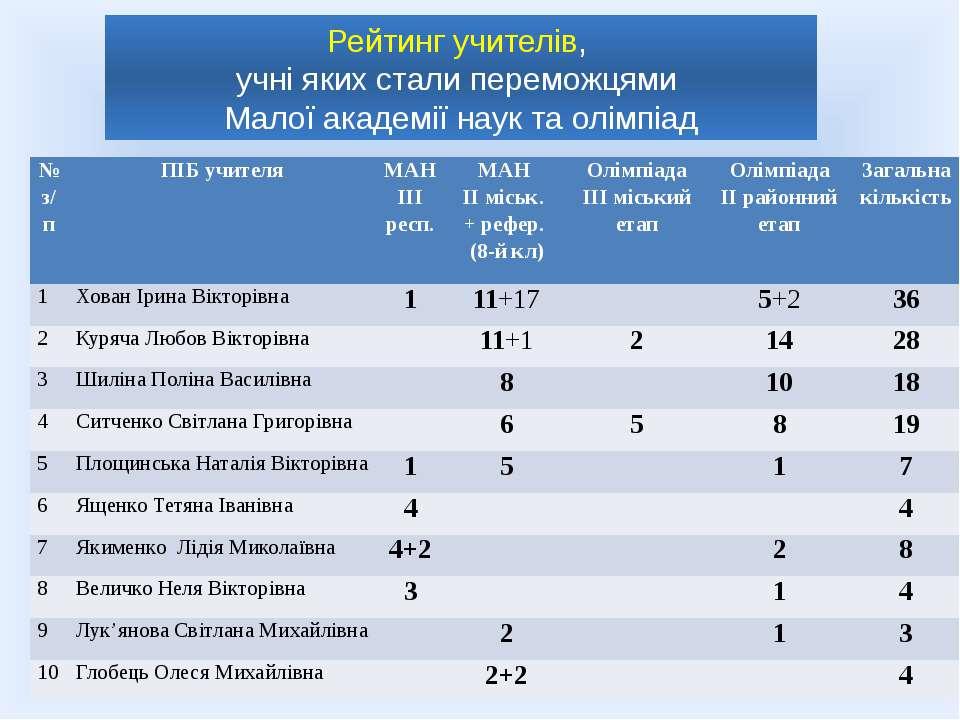 Рейтинг учителів, учні яких стали переможцями Малої академії наук та олімпіад...
