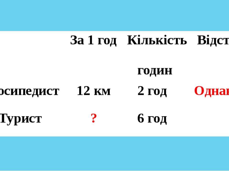 За 1год Кількість годин Відстань Велосипедист 12 км 2год Однакова Турист ? 6год