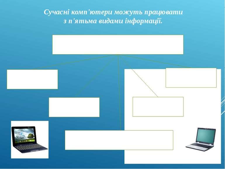 Сучасні комп'ютери можуть працювати з п'ятьма видами інформації. Види інформа...