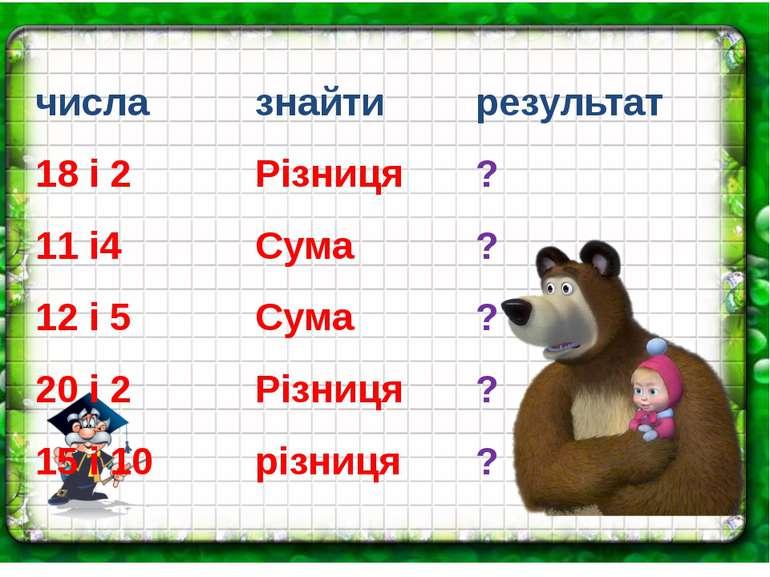 числа знайти результат 18 і 2 Різниця ? 11 і4 Сума ? 12 і 5 Сума ? 20 і 2 Різ...