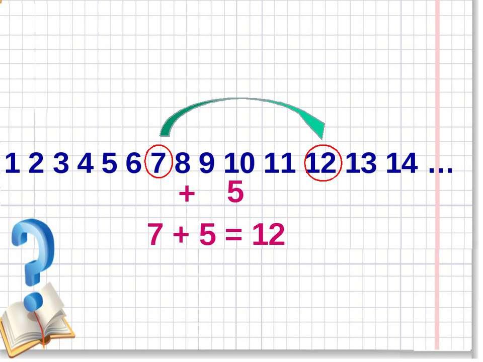 1 2 3 4 5 6 7 8 9 10 11 12 13 14 … 7 + 5 = 12 + 5