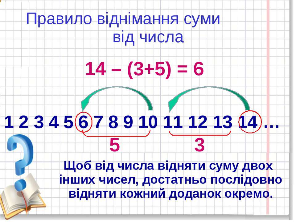 Правило віднімання суми від числа 1 2 3 4 5 6 7 8 9 10 11 12 13 14 … 14 – (3+...