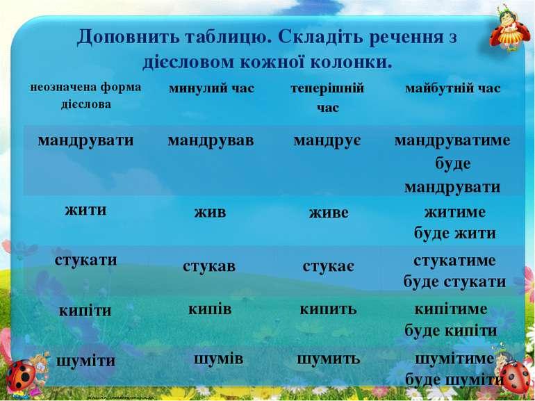 Доповнить таблицю. Складіть речення з дієсловом кожної колонки. жив живе жити...