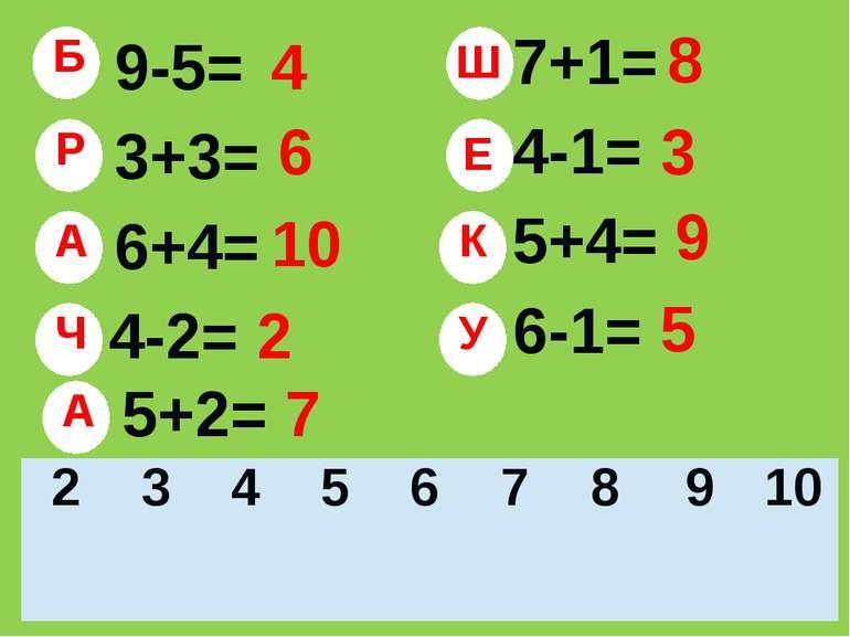 9-5= 3+3= 6+4= 4-2= 7+1= 4-1= 5+4= 6-1= 5+2= 4 6 10 2 8 3 9 5 7 Б Р А Ч Ш Е К...