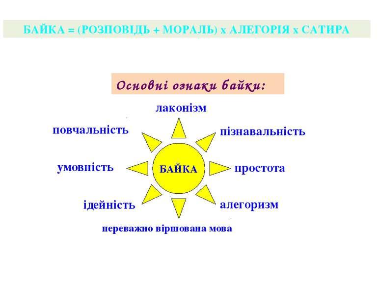 БАЙКА = (РОЗПОВІДЬ + МОРАЛЬ) х АЛЕГОРІЯ х САТИРА Основні ознаки байки: БАЙКА ...
