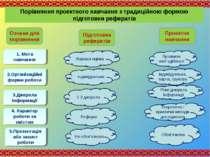 Порівняння проектного навчання з традиційною формою підготовки рефератів Озна...