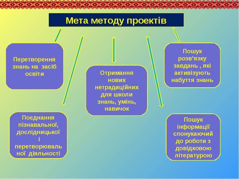 Мета методу проектів Перетворення знань на засіб освіти Пошук інформації спон...
