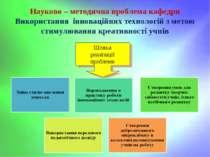 Шляхи реалізації проблеми Науково – методична проблема кафедри Використання і...