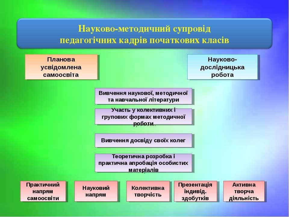 Теоретична розробка і практична апробація особистих матеріалів Вивчення досві...